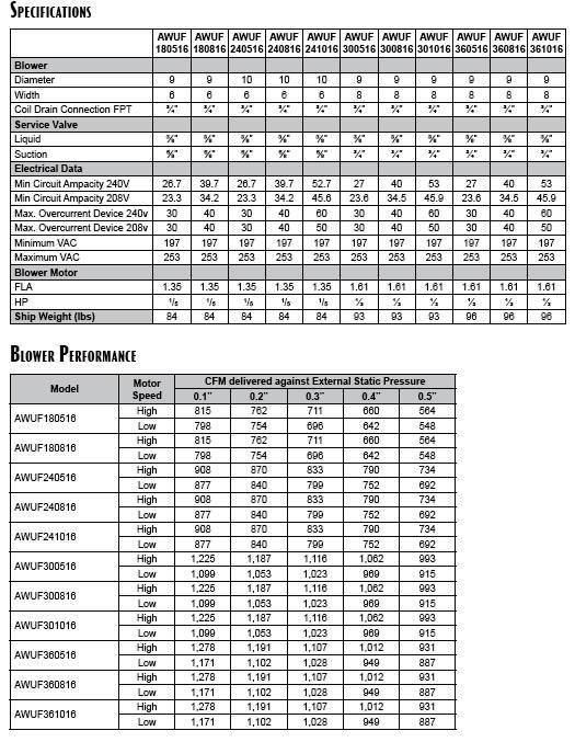 2 5 ton goodman central indoor air handler awuf30 16 5. Black Bedroom Furniture Sets. Home Design Ideas