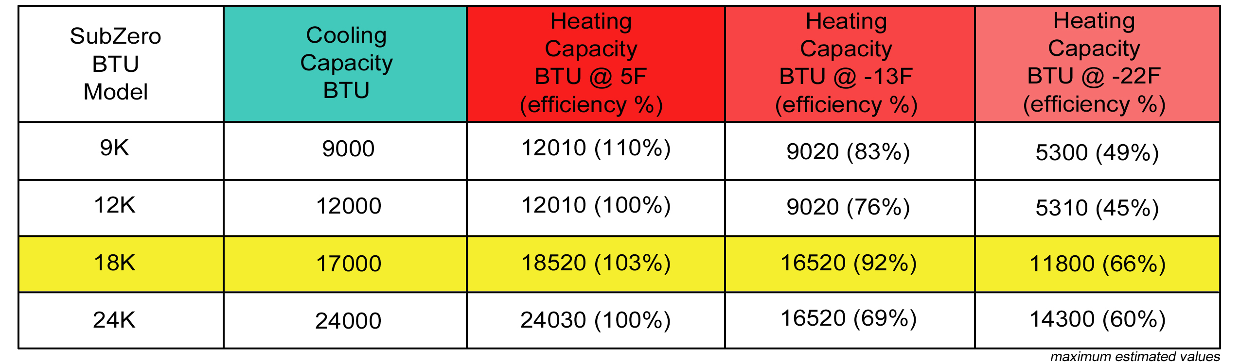 Mini Split 18 000 Btu Diamondair Subzero Heat 20 Seer Heat
