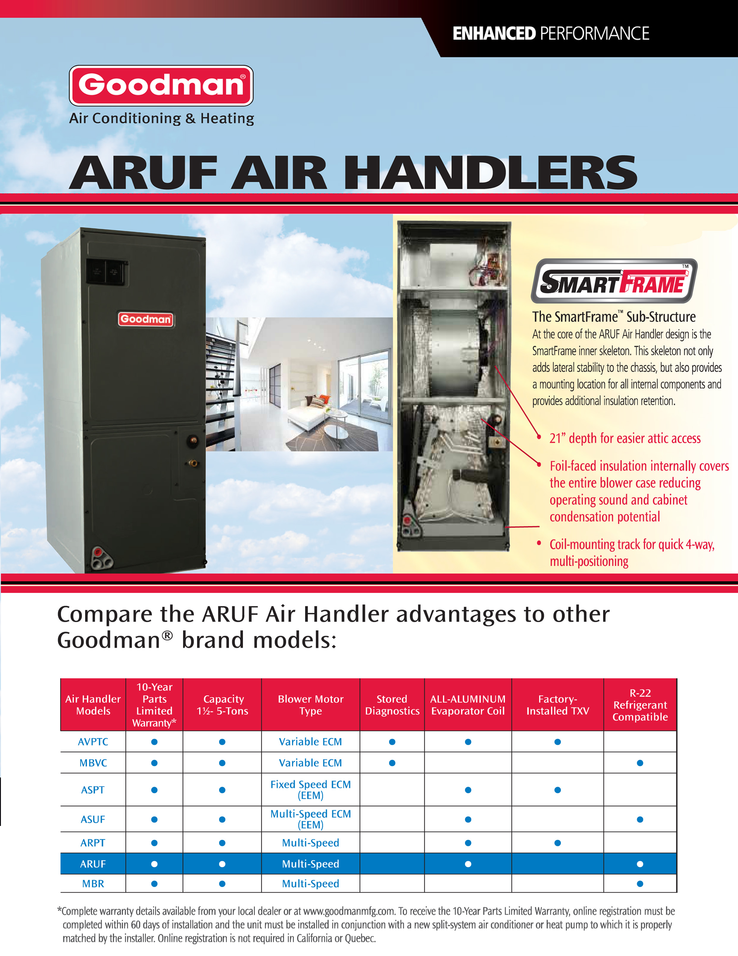 ARUF SMART BROCHURE 1 3 0 ton goodman smartframe central indoor air handler aruf37c14 aruf wiring diagram at gsmportal.co